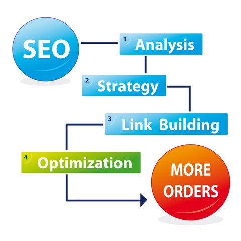 seo process,SEO Results, SEO services, SEO consulting,SEO for business, SEO consulting services, SEO business,SEO Optimization, SEO Consulting Services, Top search engine rankings, local seo, local seo consulting, seo services, seo specialist
